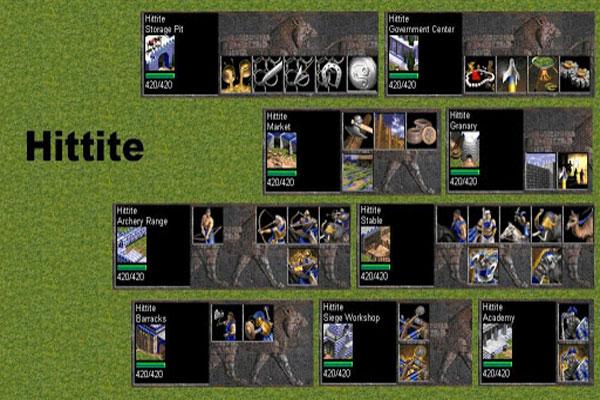 Các loại quân của Hittite
